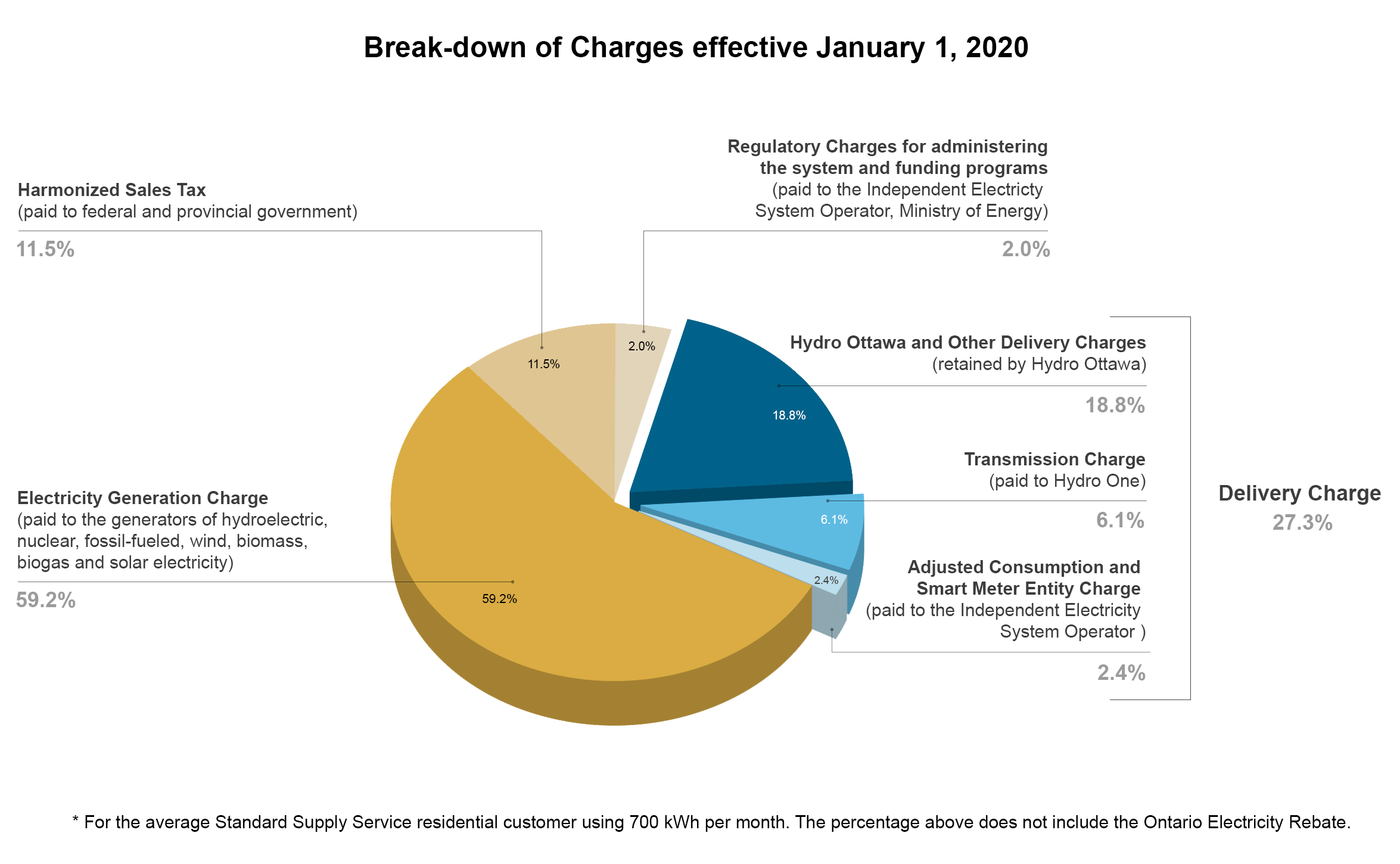 This graphic depicts the breakdown of electricity charges for the typical residential customer using 800 kilowatt hours per month.