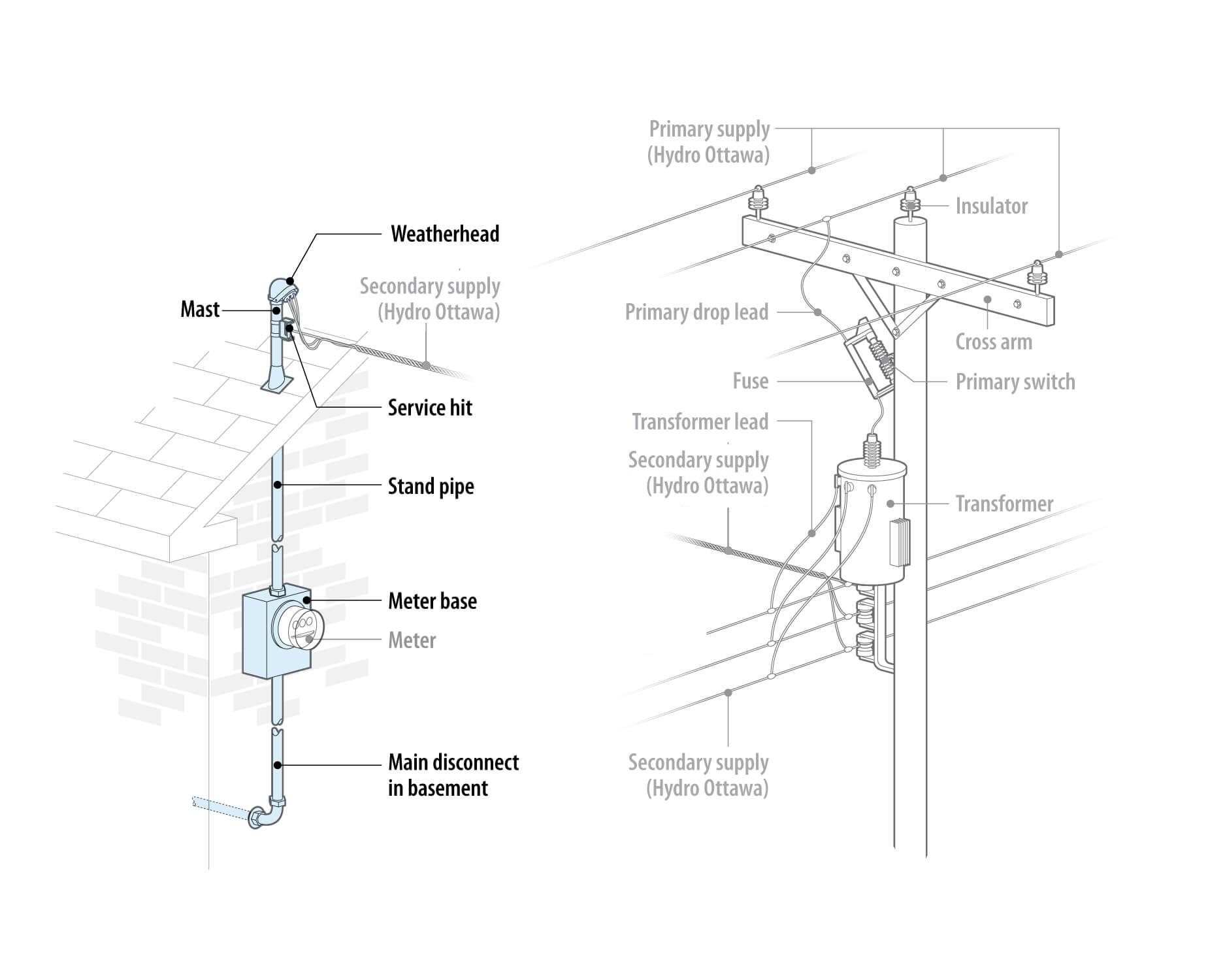 Above Ground Wiring