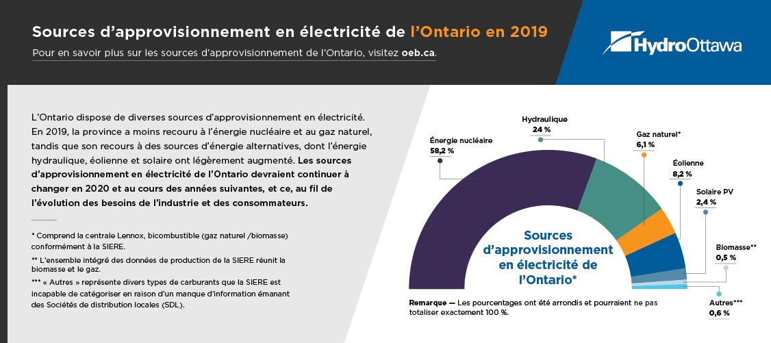 Sources d'approvisionnement en électricité de l'Ontario Décembre 2020