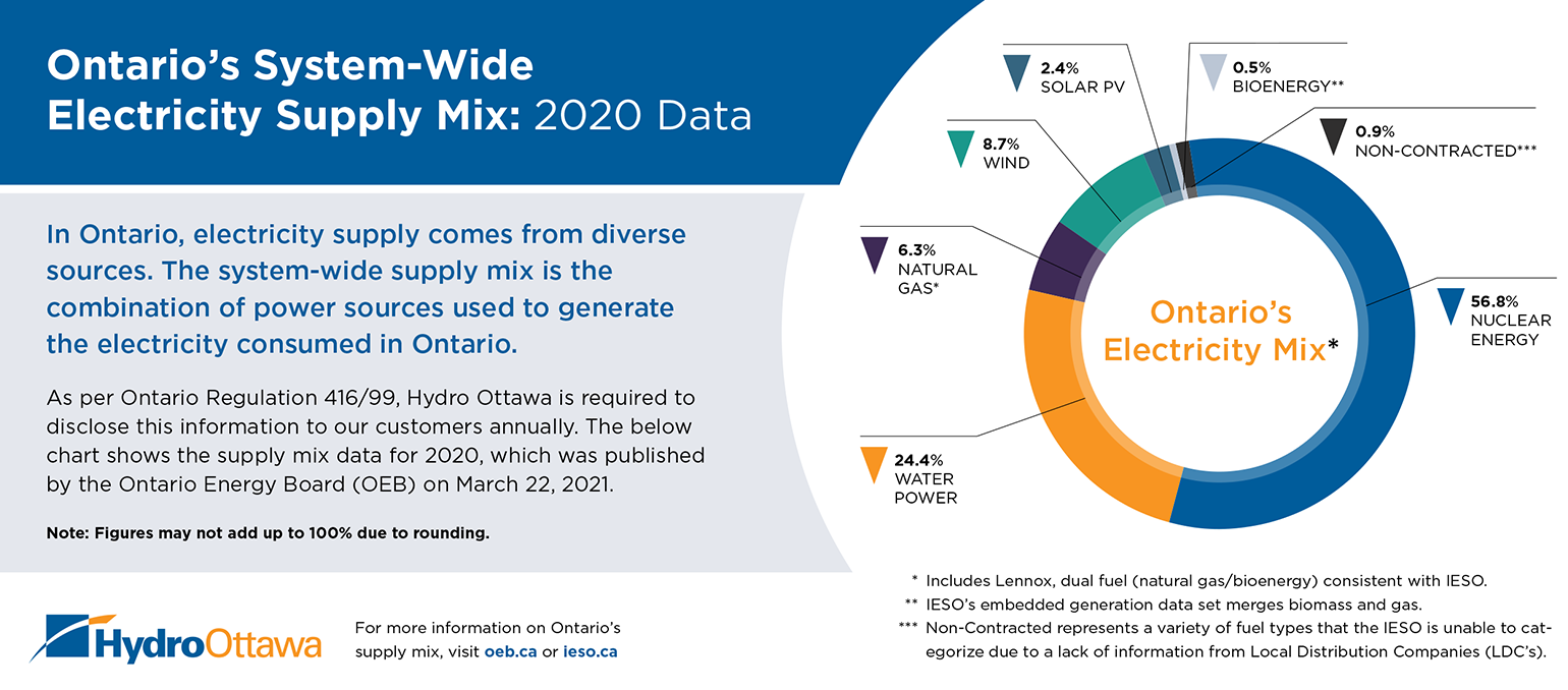 A graph showing the Ontario's System-Wide Electricity Supply Mix: 2020 Data