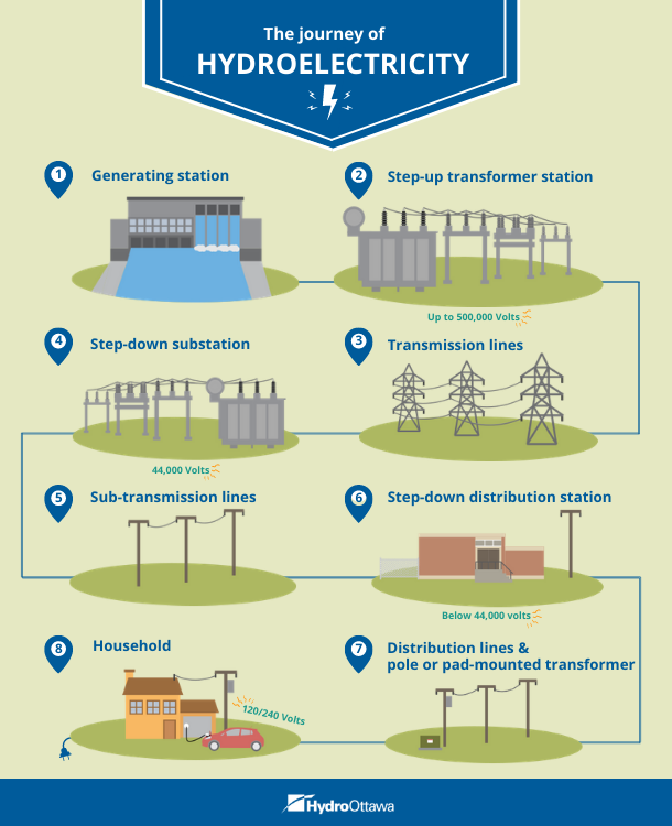 journey of electricity infographic