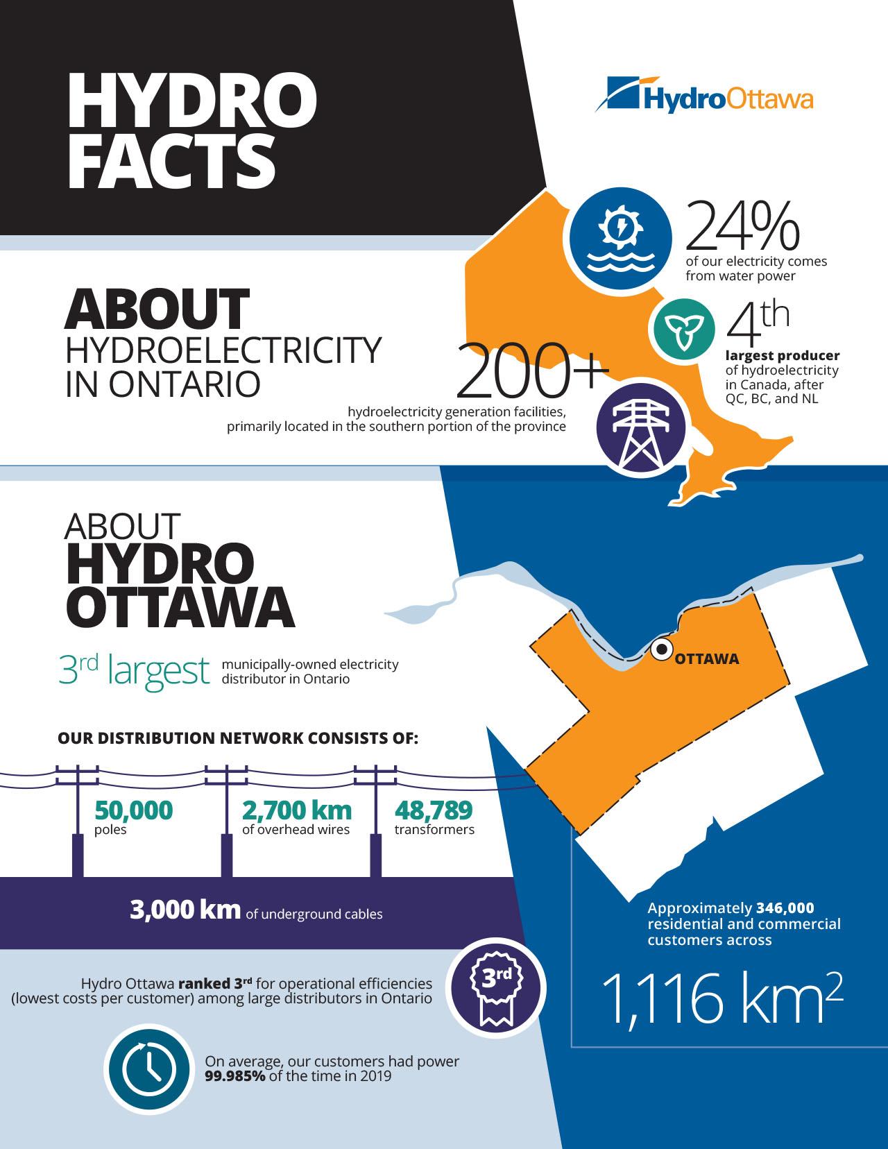 Hydro Facts - EN